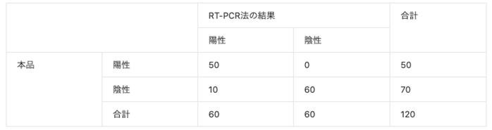 中国における臨床試験データ